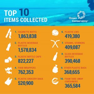 Ocean Conservancy - Top 10 Items Collected